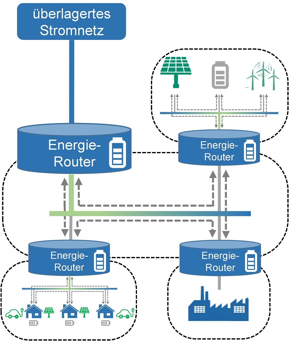 "Energy Package-based Power Grid for the ""All Electrical Society"""